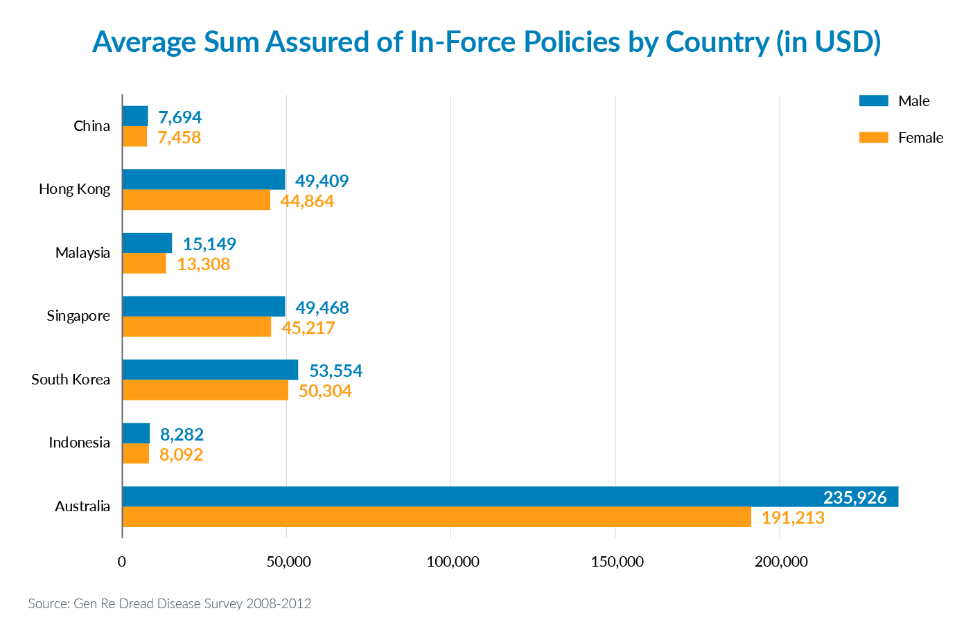 Infographic showing average sum assured of in-force policies by country (in USD)