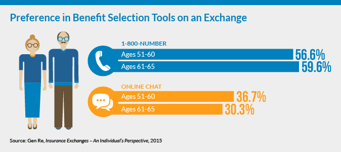Preference in Benefit Selection Tools on an Exchange