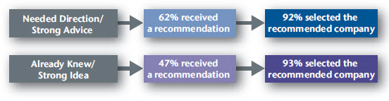 Exhibit B. Influence of Agent Recommendation When Selecting a Company for Medicare Supplement Insurance