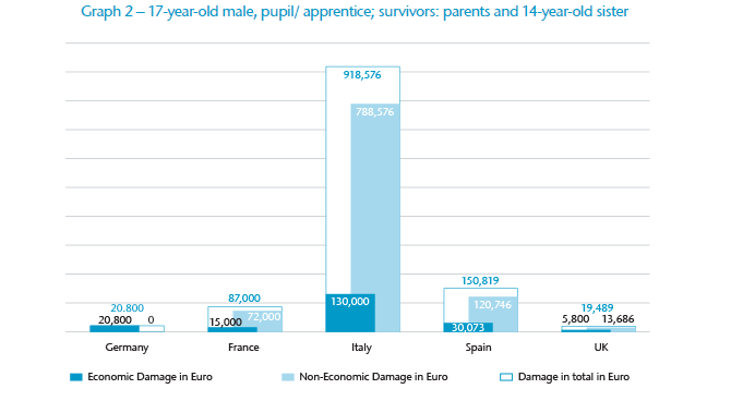 Graph 2 – 17-year-old male, pupil/ apprentice; survivors: parents and 14-year-old sister