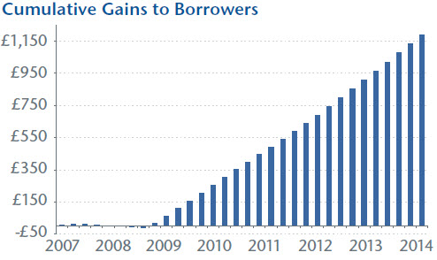 Cumulative Gains to Borrowers