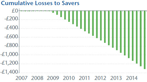Cumulative Losses to Savers