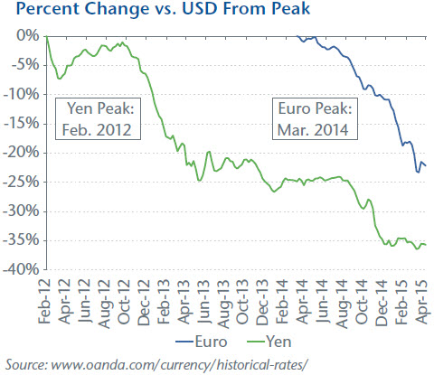 Percent Change vs. USD From Peak