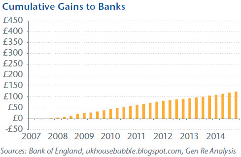 Cumulative Gains to Banks