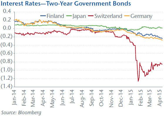 Interests Rates - Two-Year Government Bonds