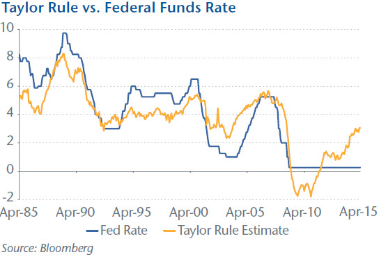 Taylor Rule vs. Federal Funds Rate