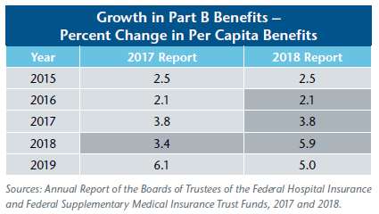 Growth in Part B Benefits
