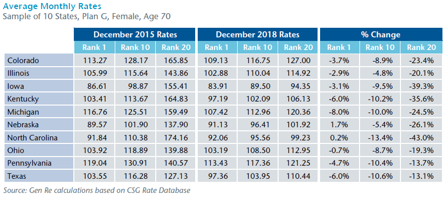 Average Monthly Rates