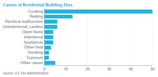 Causes of Residential Building Fires