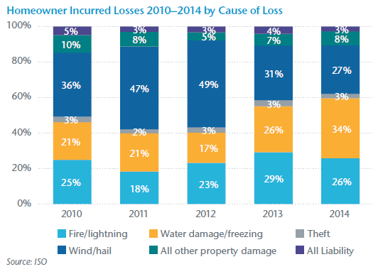Homeowner Incurred Losses 2010–2014 by Cause of Loss