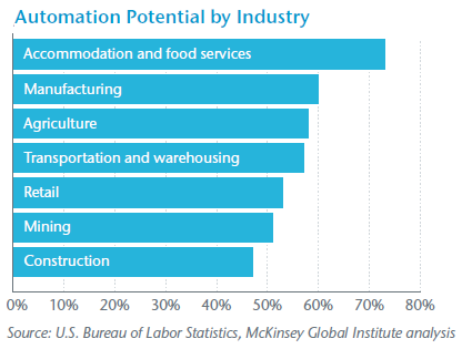Automation Potential by Industry
