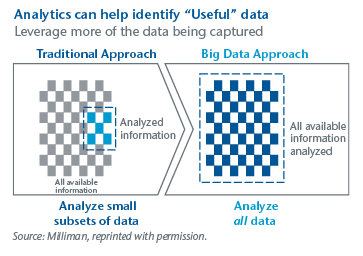 Analytics Can Help Identify Useful Data