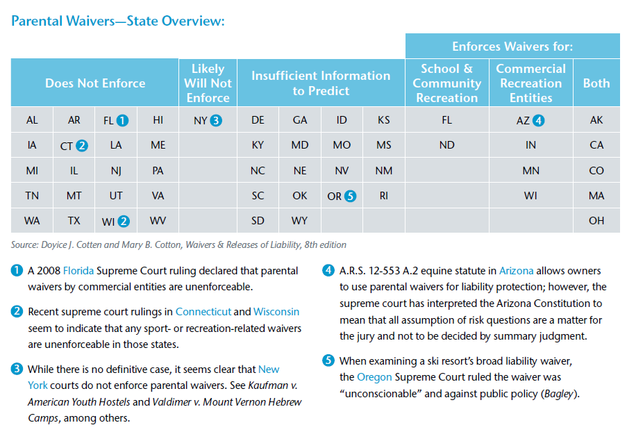Parental Waivers State Overview