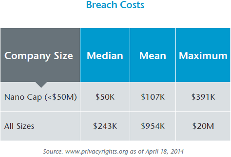 Breach Costs