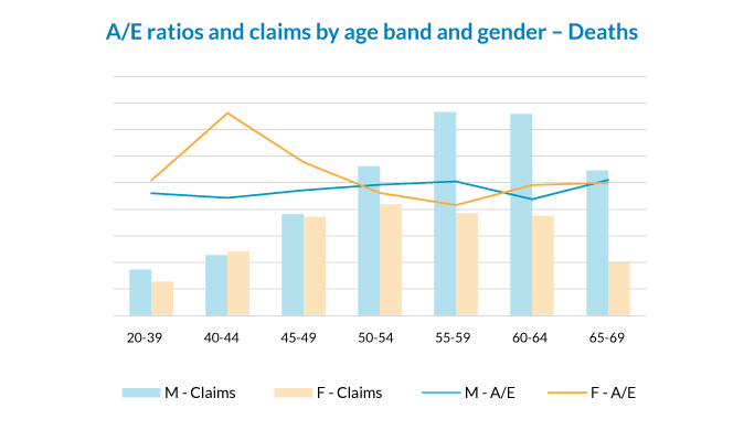 A/E ratios and claims