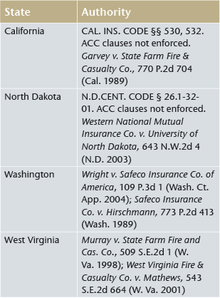 States Refusing to Enforce ACC Clauses