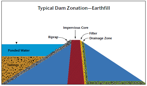 Typical Dam Zonation - Earthfill