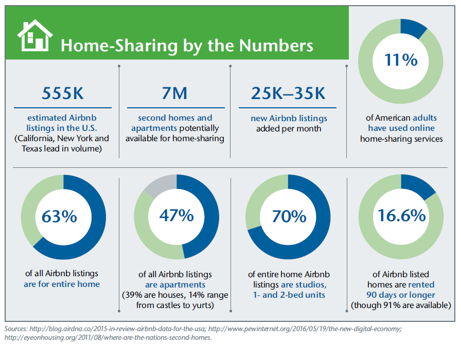 Home-Sharing by the Numbers