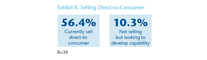 Chart 10 - Exhibit K. Selling Direct-to-Consumer