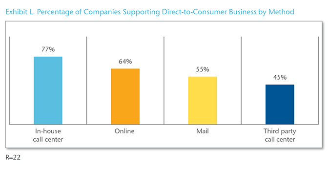 Chart 11 - Exhibit L. Percentage of Companies Supporting Direct-to-Consumer Business by Method