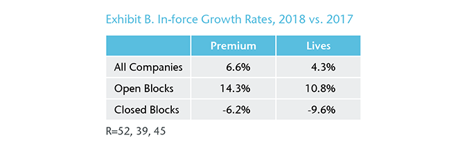 Chart 2 - Exhibit B. In-force Growth Rates, 2018 vs. 2017