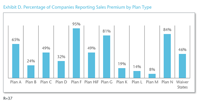 Chart 4 - Exhibit D. Percentage of Companies Reporting Sales Premium by Plan Type
