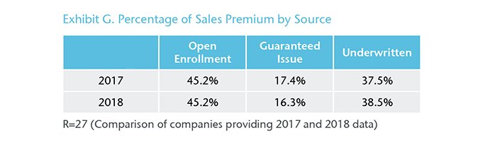 Chart 6 - Exhibit G. Percentage of Sales Premium by Source