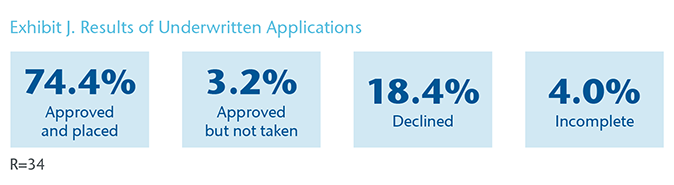Chart 9 - Exhibit J. Results of Underwritten Applications