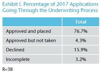 Exhibit I. Percentage of 2017 Applications Going Through the Underwriting Process