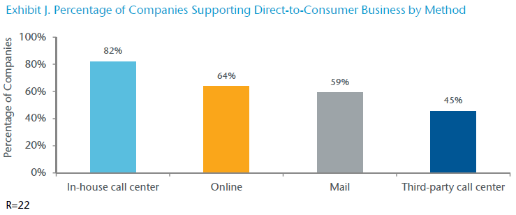 Exhibit J. Percentage of Companies Supporting Direct-to-Consumer Business by Method