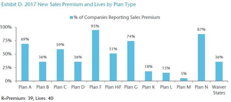 Exhibit D. 2017 New Sales Premium and Lives by Plan Type