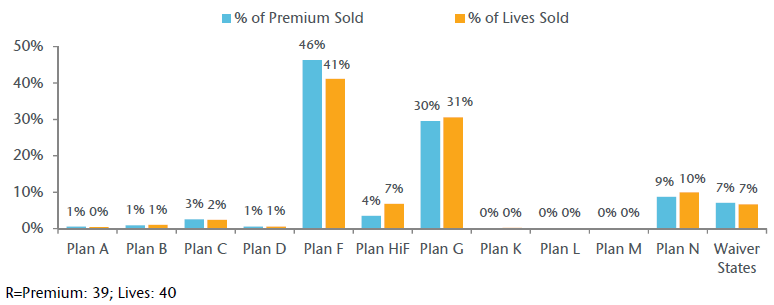 Exhibit D. 2017 New Sales Premium and Lives by Plan Type (cont)