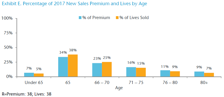 Exhibit E. Percentage of 2017 New Sales Premium and Lives by Age