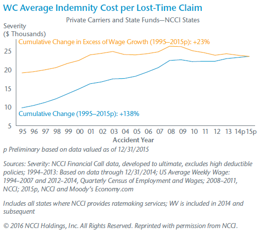WC Average Indemnity Cost per Lost-Time Claim