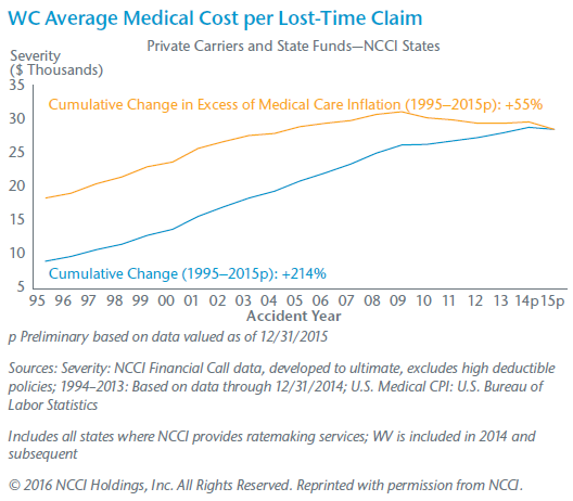 WC Average Medical Cost per Lost-Time Claim