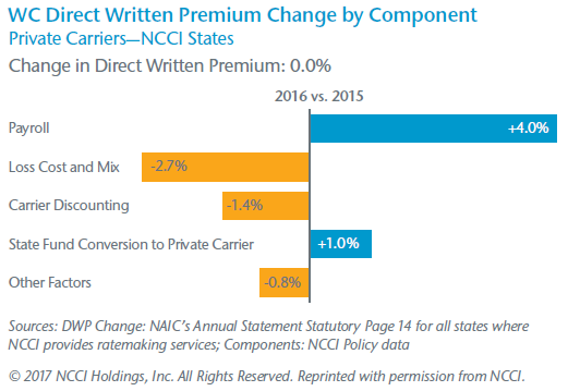 WC Direct Written Premium Change by Component