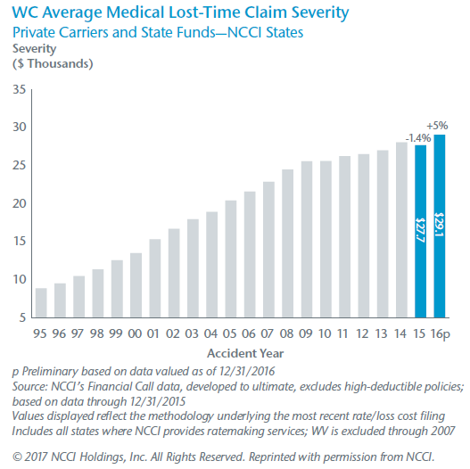 WC Average Medical Lost-Time Claim Severity