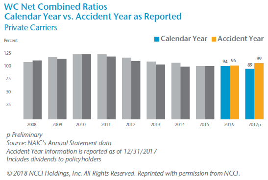 WC Net Combined Ratios Calendar Year vs. Accident Year as Reported